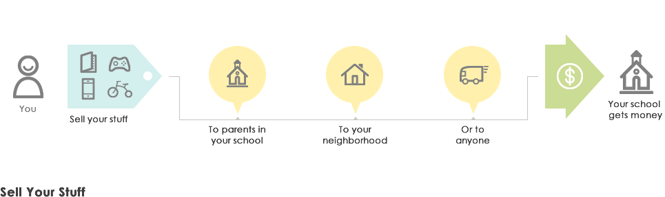 how swopboard works, buy and sell items, and donate the money to your school